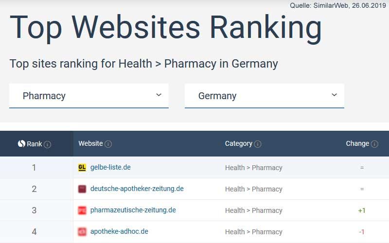 Gelbe Liste Similarweb