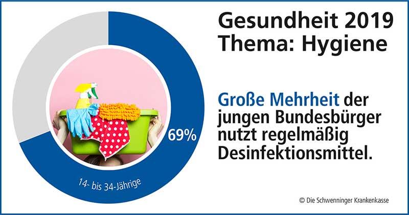 Hygiene Grafik Umfrage